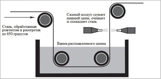 Антикоррозийное покрытие металлических лотков: цинкование методом Сендзимира., изображение №1